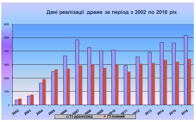 Дані реалізації драже 2002-2016
